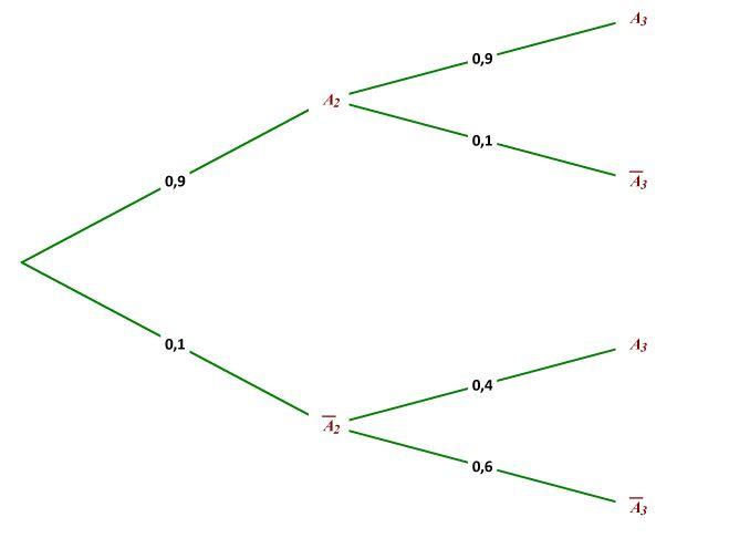 Exercice Corrige Type Bac Probabilites Et Suites Soutien Scolaire En Ligne Profexpress