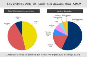 Réussite du soutien scolaire à Laval en Mayenne 53